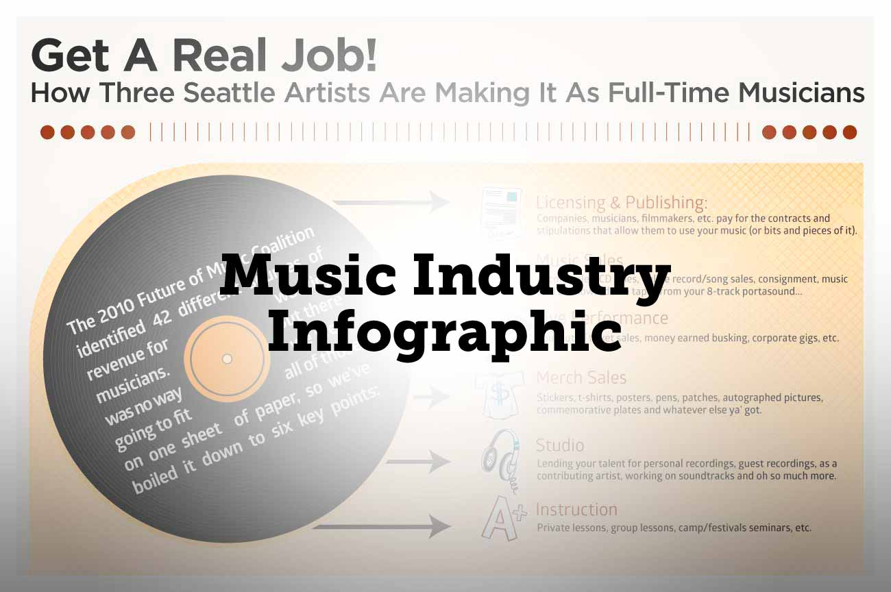 Music as a career Infographic